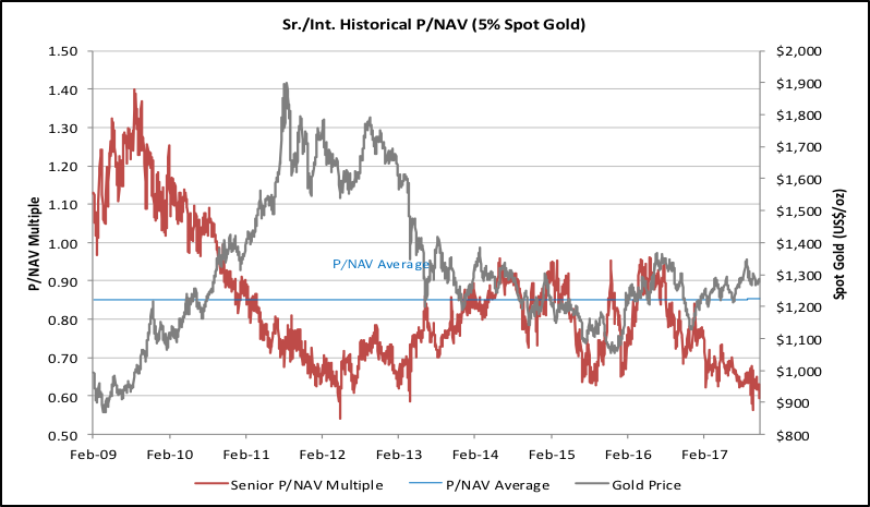 Figure 2: Spot Gold Price vs. Average Price-to-NAV Multiple for the 12 Senior Gold Producers in the Canaccord Gold Mining Universe (February 2009-November 2017)