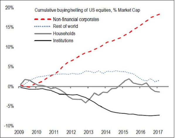 Corporations Are Biggest Purchasers of U.S. Equities Since 2009