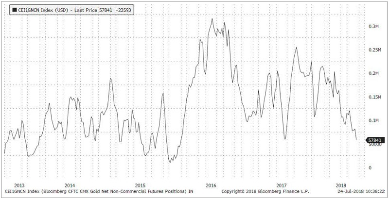 Gold Futures Positioning Near Two-Year Lows