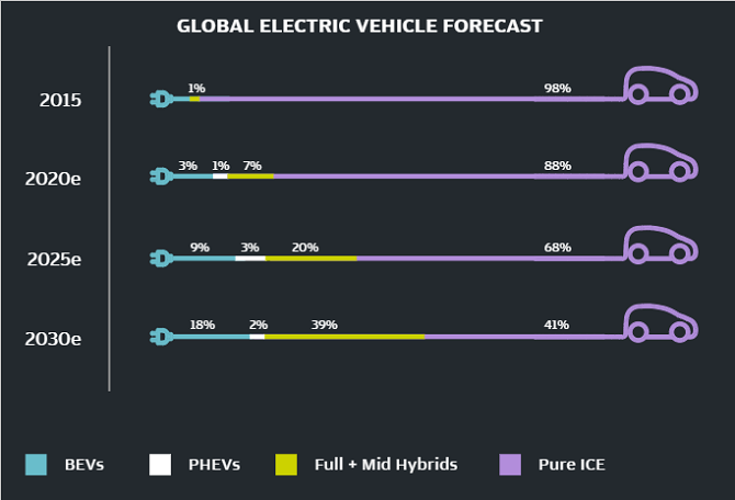 Figure 3. Electric Vehicles Continue to Grow in Popularity