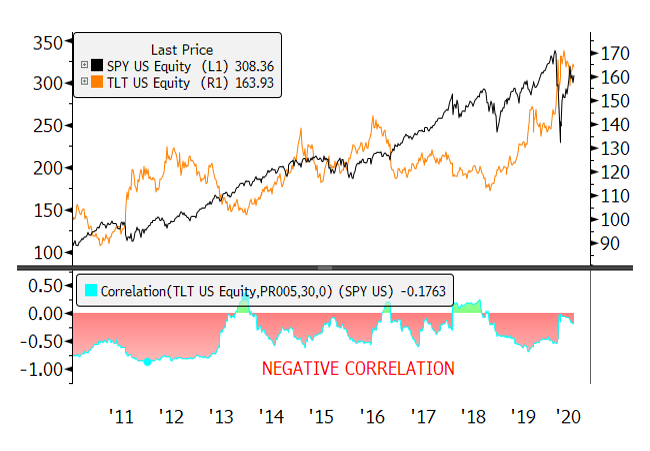 Figure 6. Equity and Bond Negative Correlation
