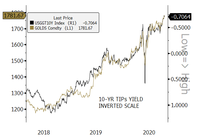 Figure 3. Gold Bullion and U.S. 10-Year TIPs Yield Strongly Inversely Correlated