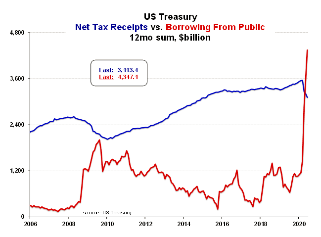 Figure 2. U.S. Debt Burden has Exploded and Tax Receipts Are Falling
