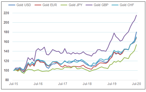 Figure 2. 5 Year: Gold in Various Currencies Indexed