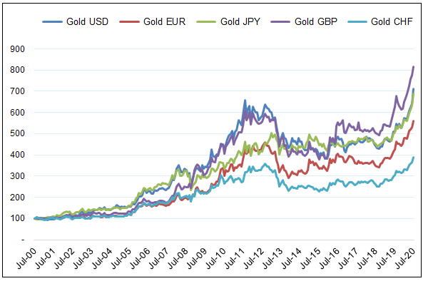 Figure 3. 20 Year: Gold in Various Currencies Indexed