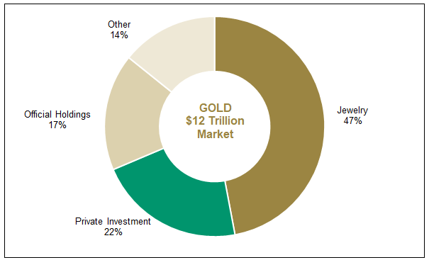 Figure 4. Gold is a $12T Market…Trading More than $100B Per Day