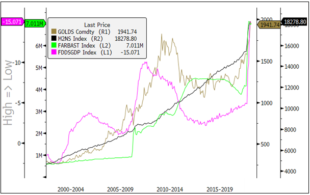 Figure 6. We Predict that Gold Prices Should Gravitate to Mid-$2,000s