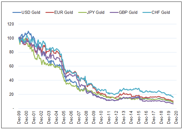 Figure 1. Purchasing Power of Main Currencies in Gold