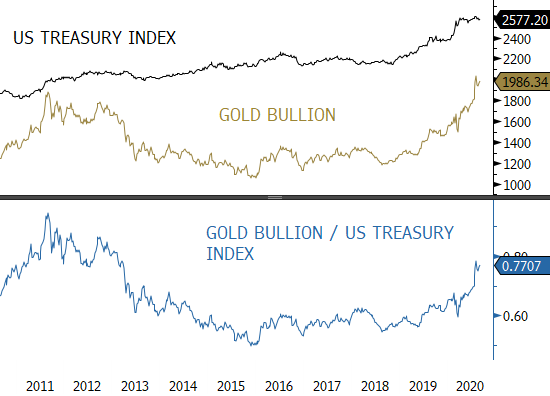 Gold Bullion vs. US Treasury Index. Gold has been outperforming bonds since 2016.