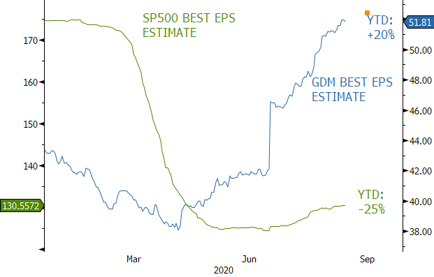 SP500 Best EPS Estimate vs. GDM (AMEX Gold Miners) Best EPS Estimate