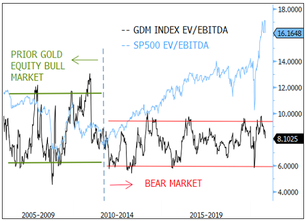 Figure 5. Gold Miners EV/EBITDA Trading at Bear Market Valuation Levels