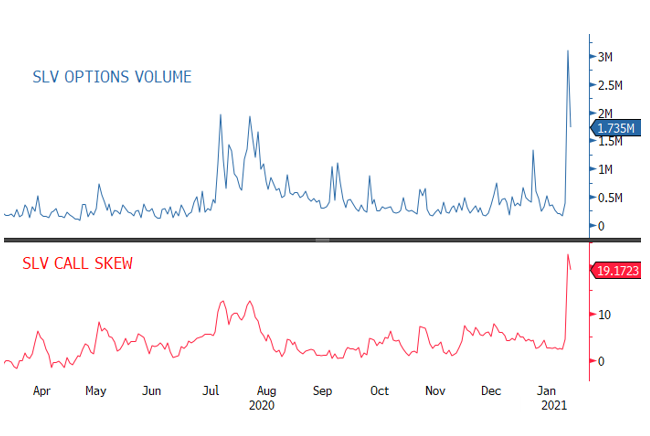 Figure 5. SLV Options Volume and SLV Call Skew
