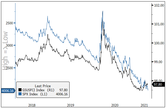 Figure 3. A Tight Relationship: U.S. Financial Conditions and U.S. Equity Markets