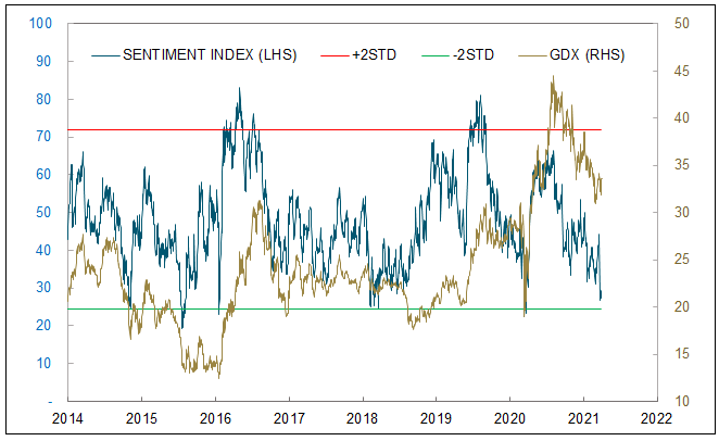 Figure 5. Sprott Gold Equity Sentiment Index (2014-2021)